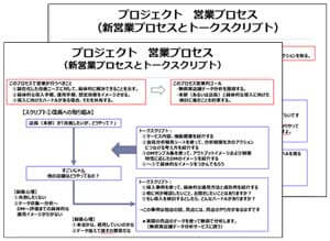 顧客戦略・案件戦略の立案